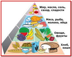 Принципы здорового питания в домашних условиях